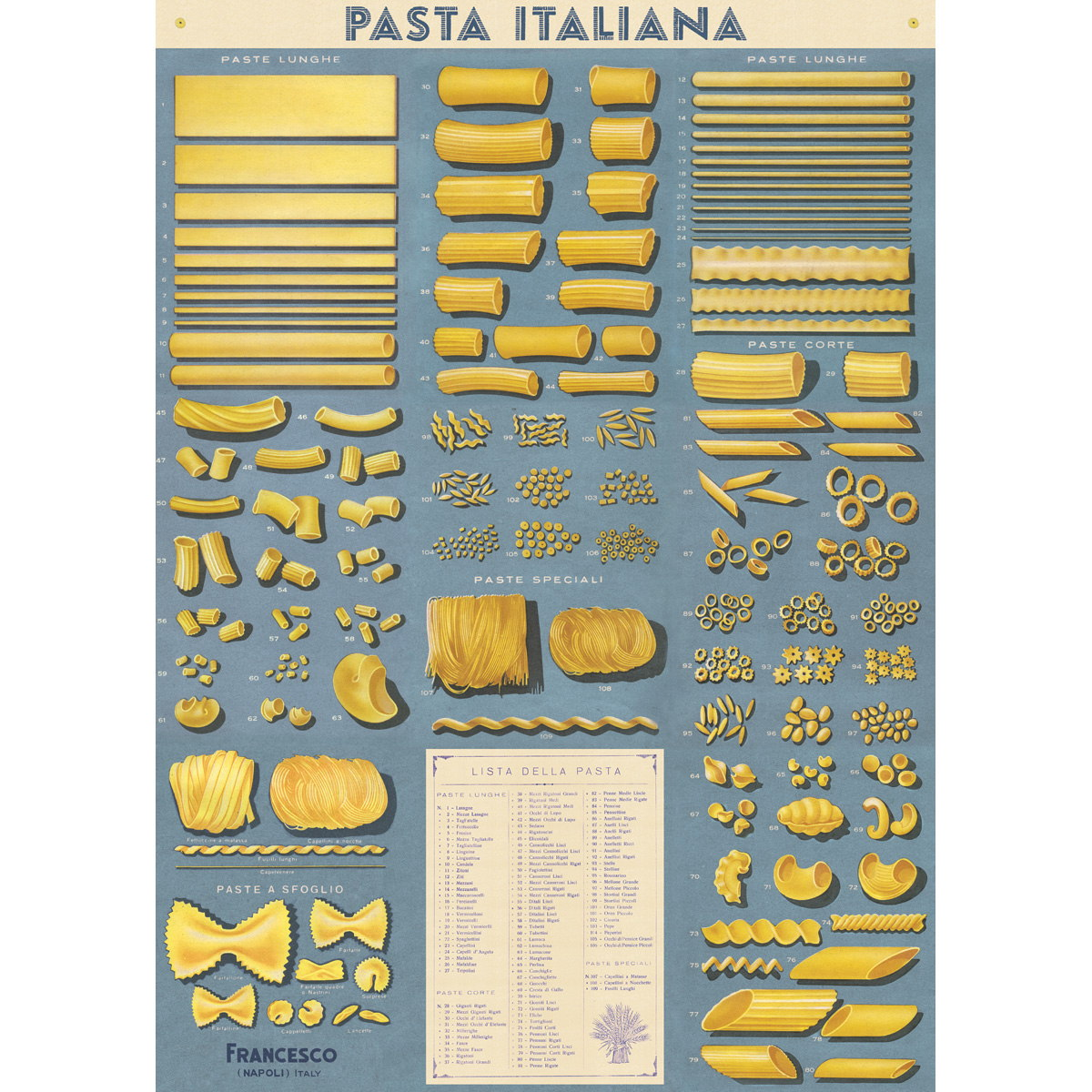 Pasta Italiana Chart Vintage Style Poster At Retro Planet