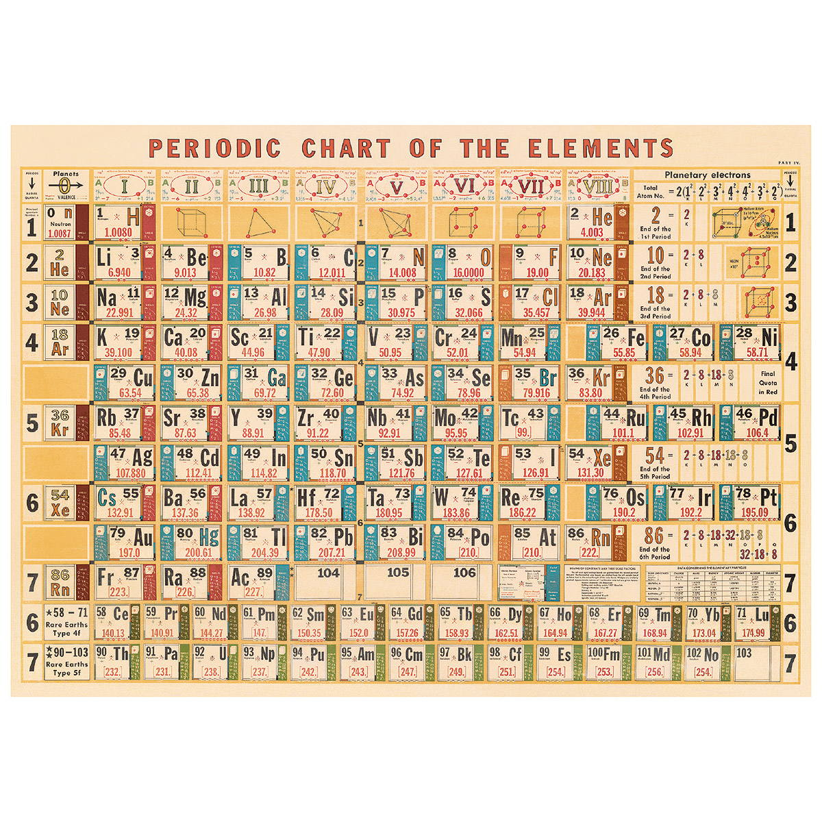 Periodic table of elements chart poster vintage style paper periodic table of elements vintage style poster zoom urtaz Choice Image