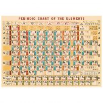 Periodic Table Of Elements Vintage Style Poster