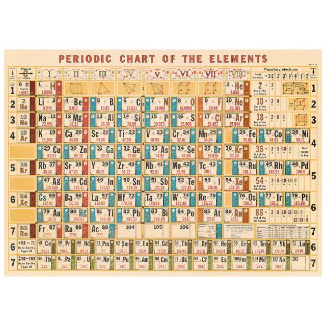 Periodic Table Of Elements Vintage Style Poster At Retro Planet