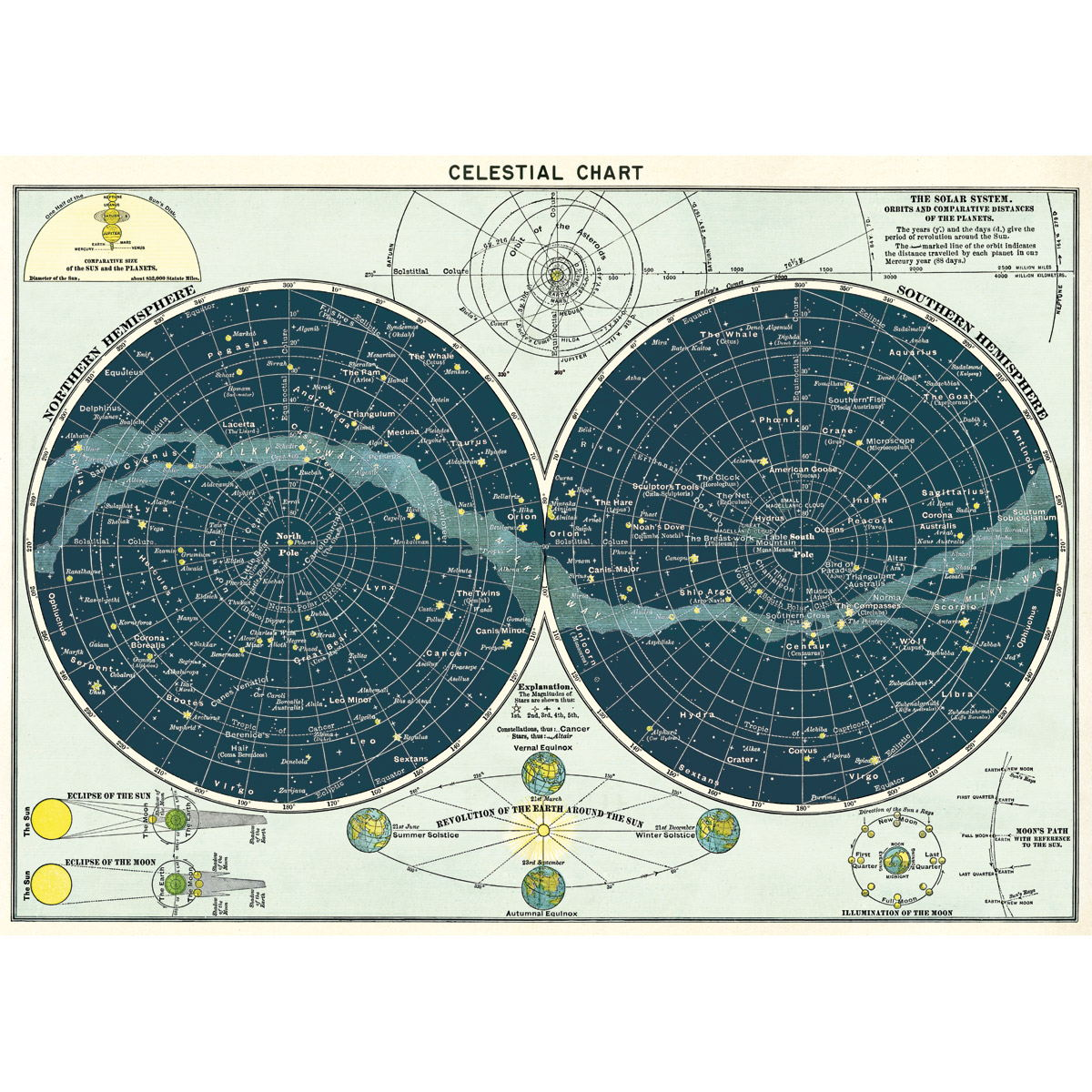 Vintage style poster reproductions retroplanet celestial chart solar system vintage style planets poster nvjuhfo Choice Image